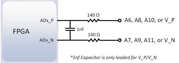 Figure 11.2.2. Differential Analog Inputs