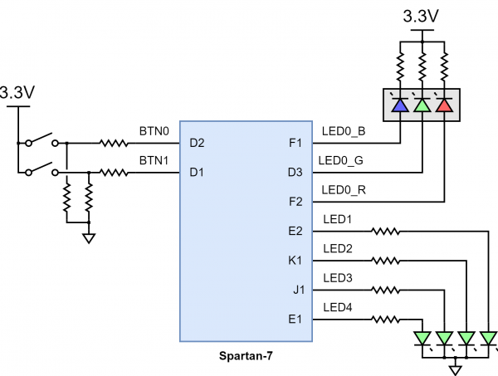 Figure 5.1 Cmod S7 Basic I/O