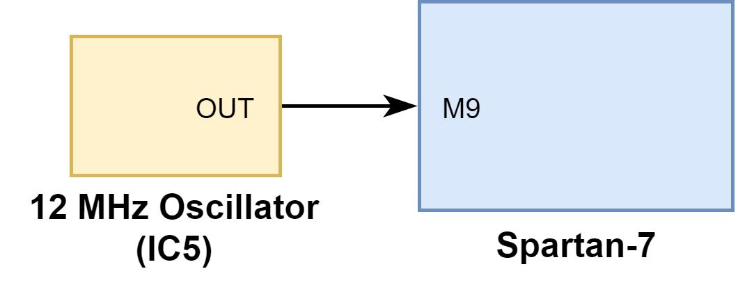Figure 4.1 Clock Input