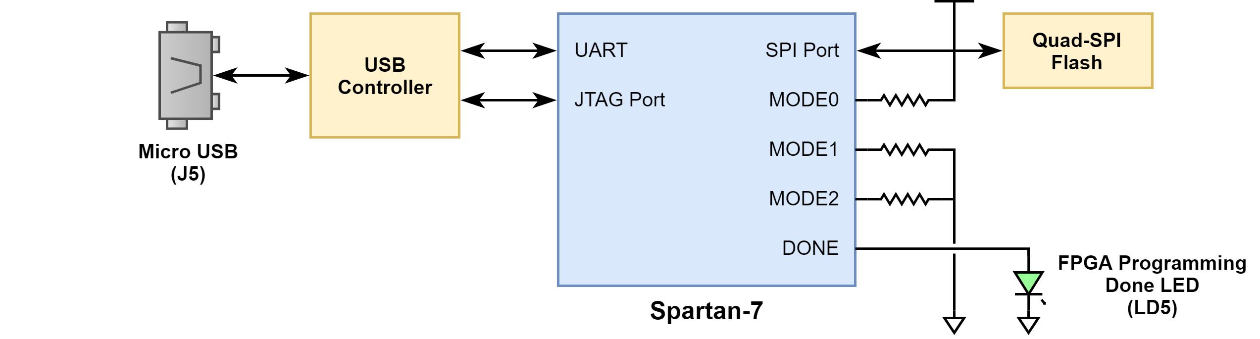 Figure 2.1 Configuration