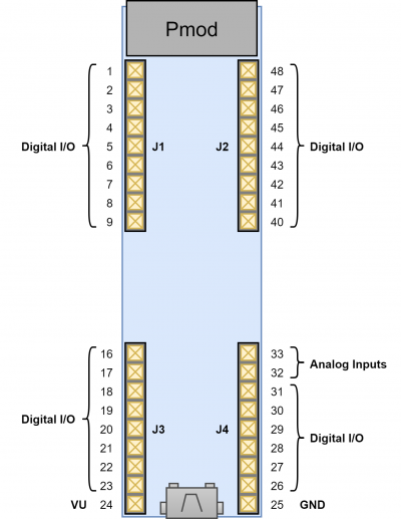 Figure 7.1 DIP Pin Diagram