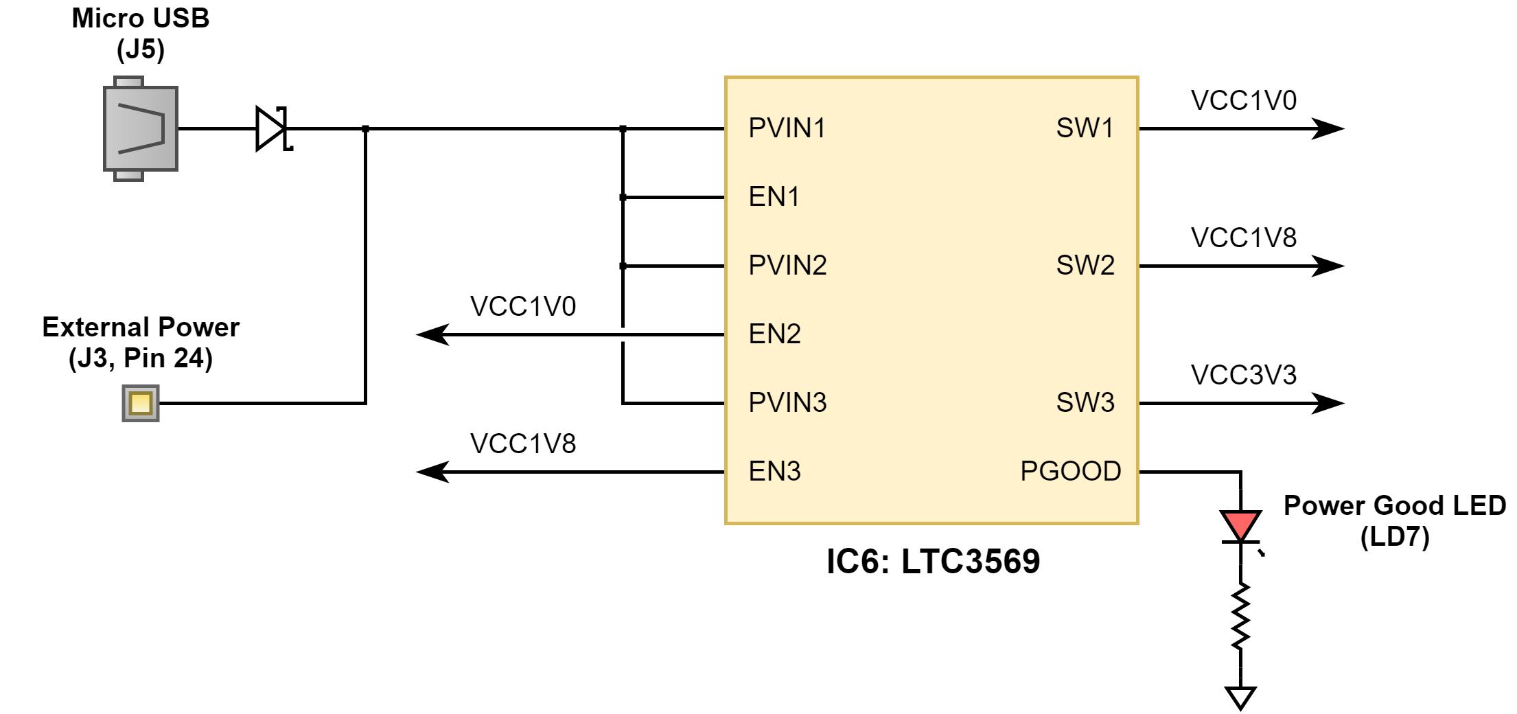 Figure 1.1 Power Supply