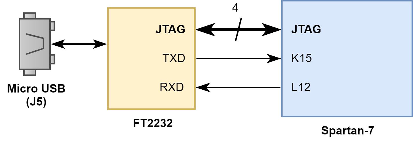 Figure 5.1 USB-UART Bridge