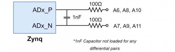 Figure 13.2.2. Differential Analog Inputs