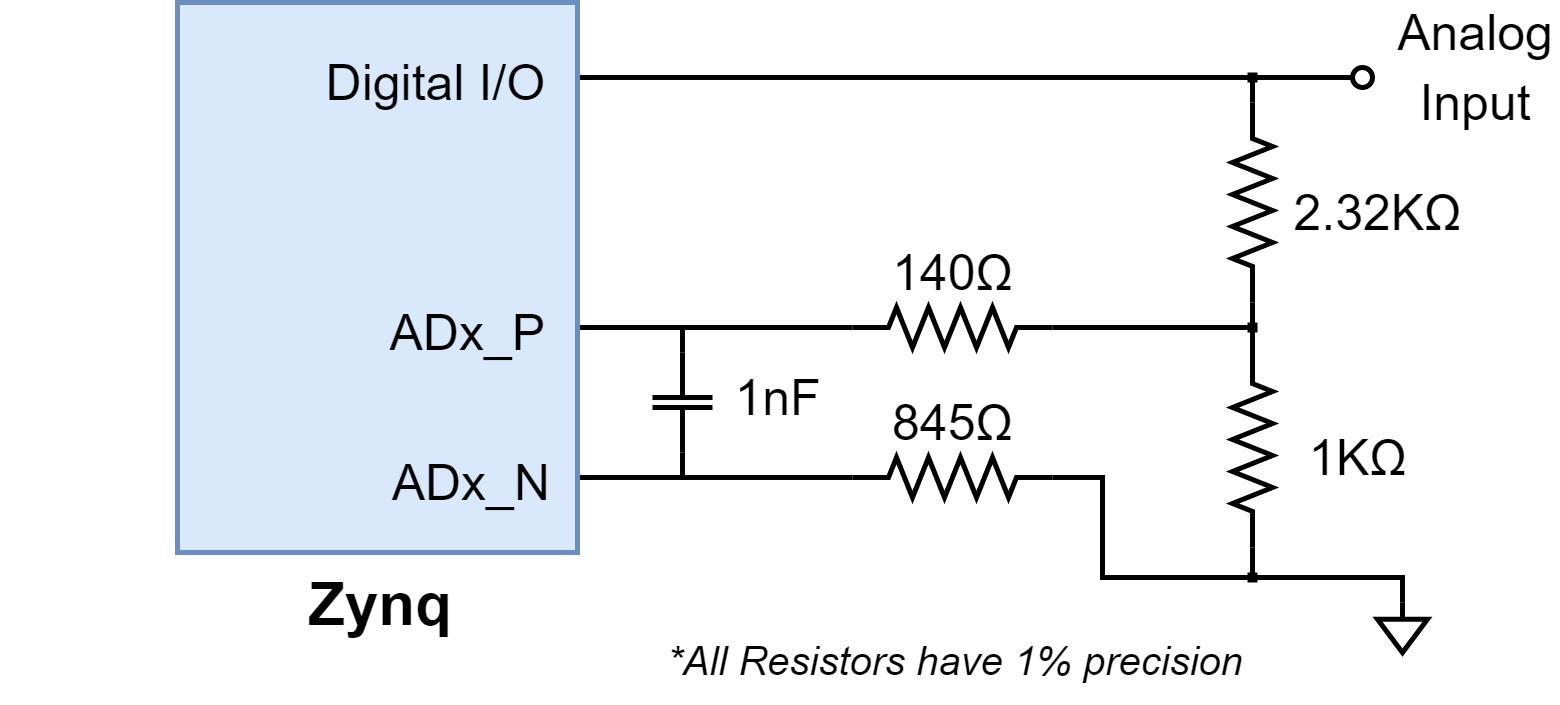 Figure 13.2.1. Single-Ended Analog Inputs