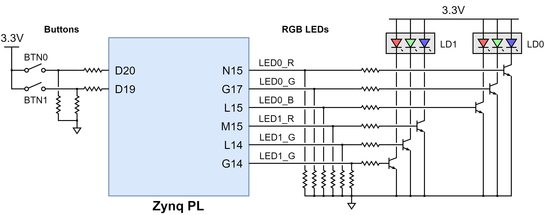 Figure 11.1 Cora Z7 Basic I/O