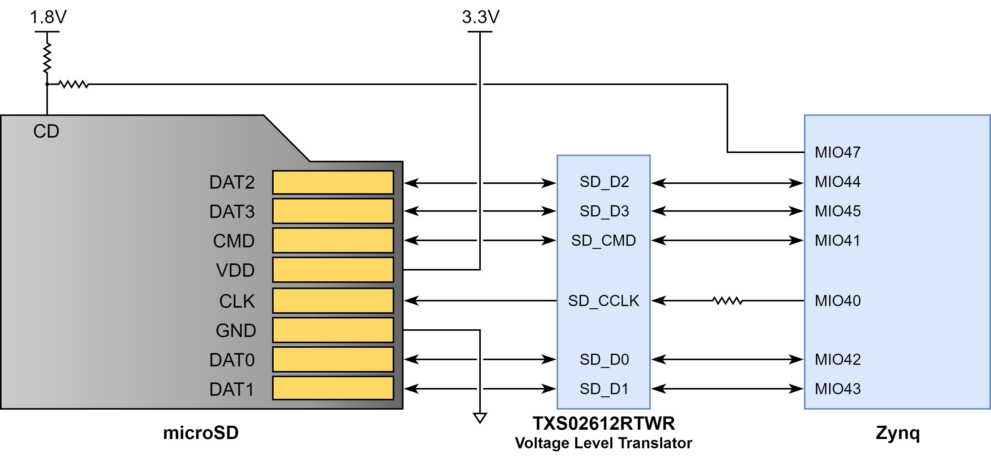 Figure 6.1. microSD slot signals
