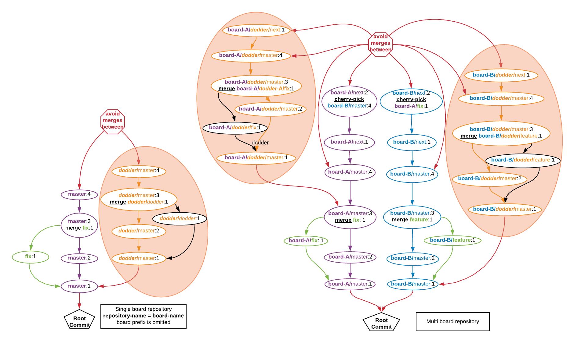 reference:programmable-logic:eclypse-z7:branch_model.png