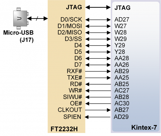 Figure 9. USB-FPGA interfaces provided by the USB JTAG port.