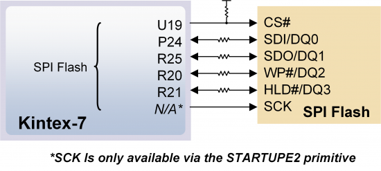 Figure 6. Genesys 2 SPI Flash pin-out