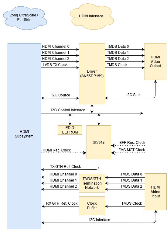 reference:programmable-logic:genesys-zu:gzu_hdmi_diagram.png