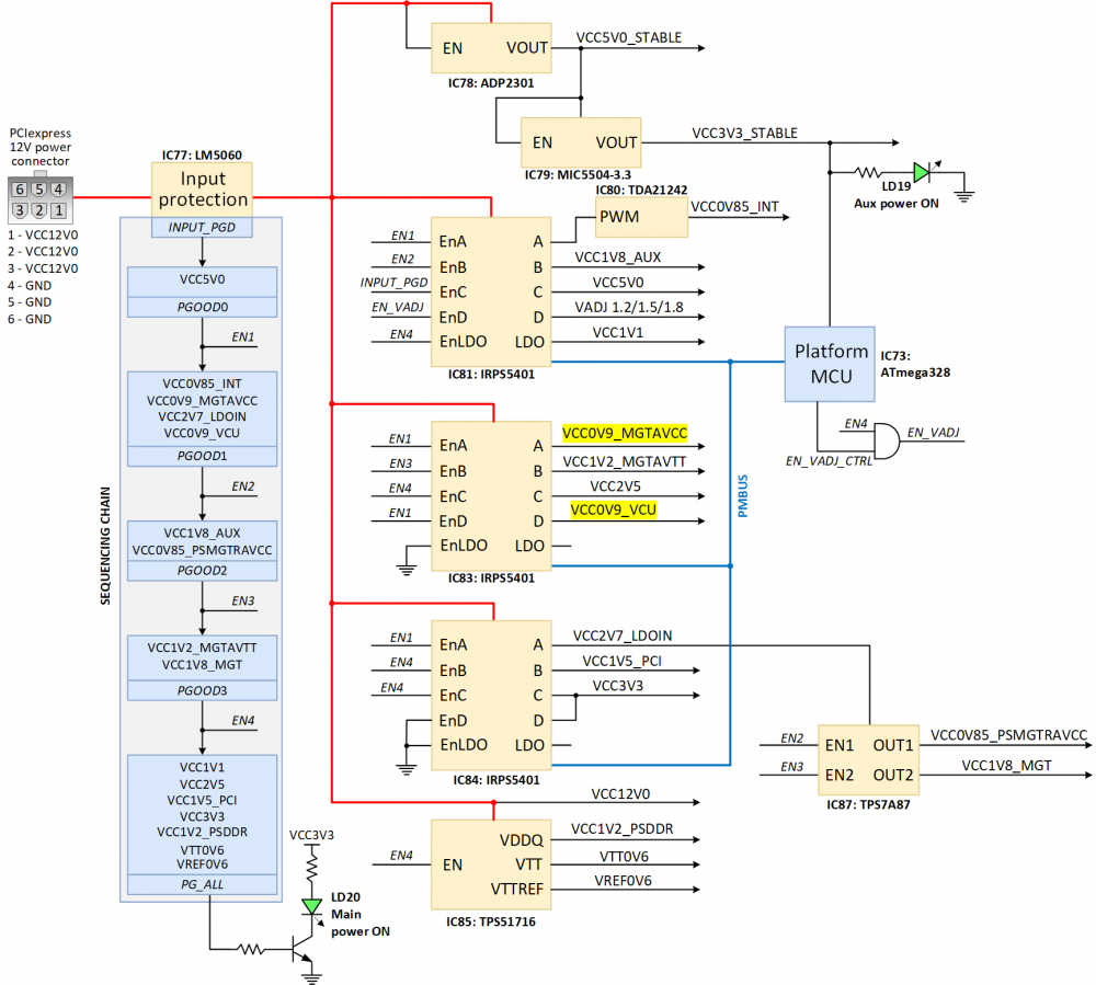 Figure 1.2.1. Genesys ZU power distribution network and supply sequencing