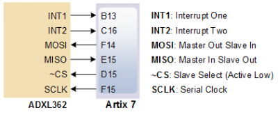 Nexys A7 Reference Manual [Reference Digilentinc]