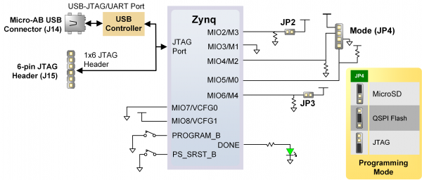 Zynq Usb Device Example