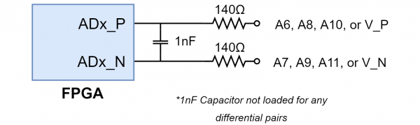 Figure 22.2.2. Differential Analog Inputs