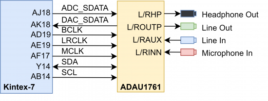 Figure 15.1 Audio signal connections