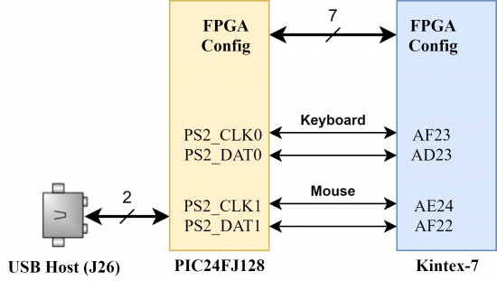 Figure 12.1 PS/2 connections