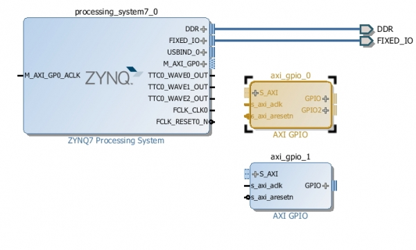 Getting Started with Zynq [Reference Digilentinc]