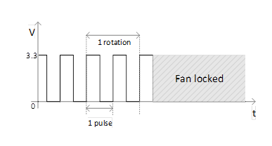 Figure 14.2. Fan Speed Feedback Signal