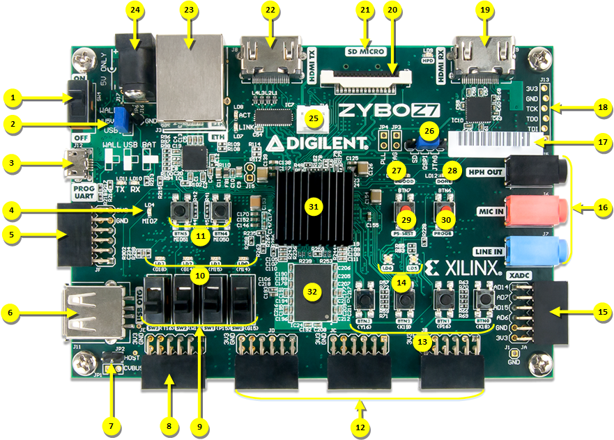 Zybo Z7 board with callouts.