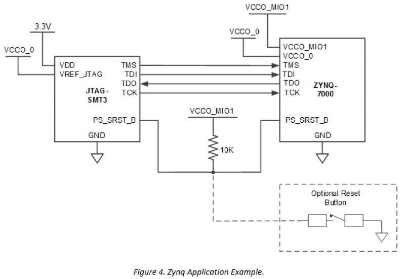 Figure 4. Zynq application example.