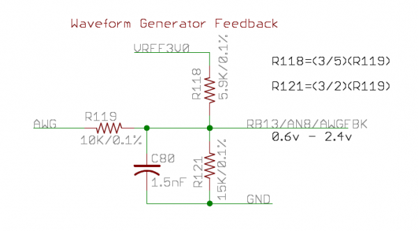 Feedback circuit for the Function Generator