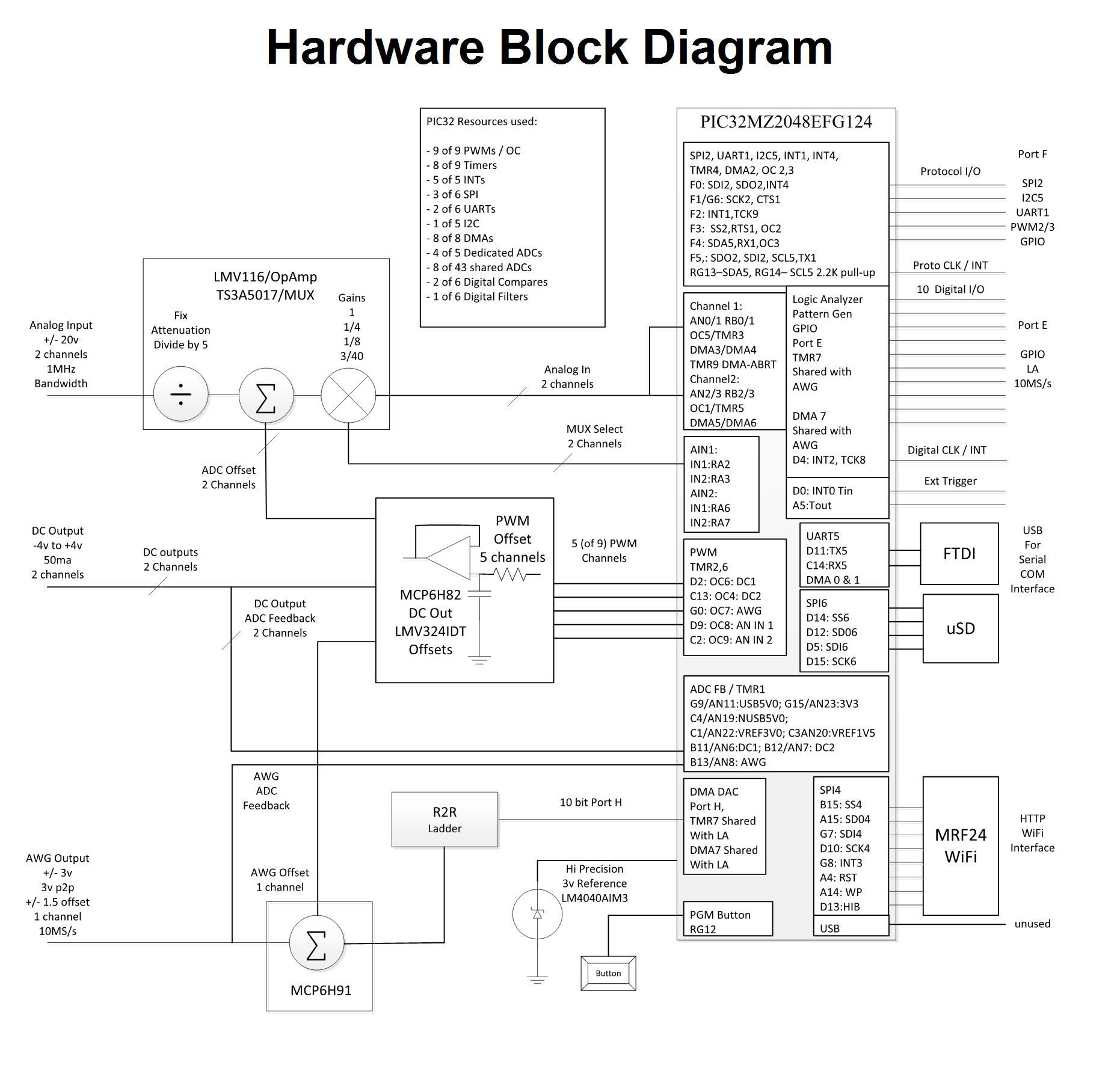 OpenScope MZ Hardware Block Diagram (Click to enlarge)