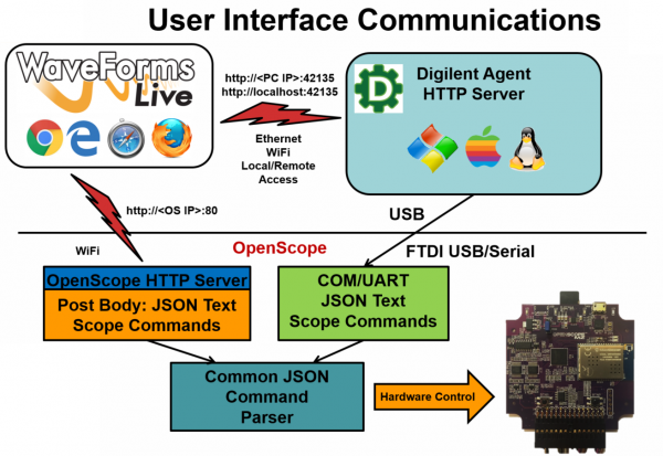 User Interface communications setup