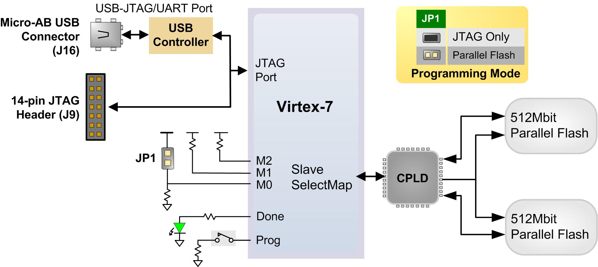 Netfpga Sume Reference Manual Referencedigilentinc Digilent Jtag Cable Schematic Usb Configuration Options