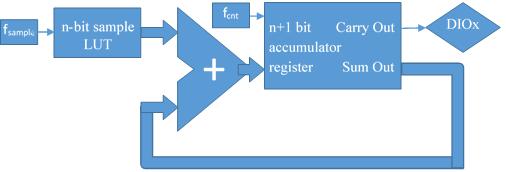 Figure 17. PDM modulator block diagram.