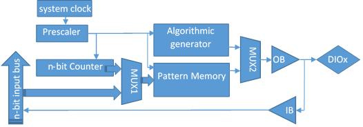 Figure 1 DIO pin block diagram.