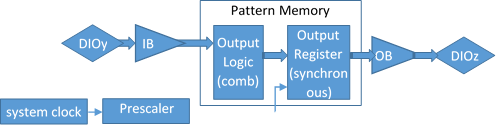 Figure 2 ROM Logic implementing a set of combinatorial functions.