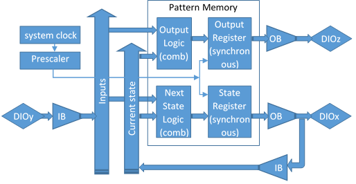 Figure 3 ROM Logic implementing a Mealy State Machine.