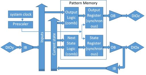 waveformsromlogic:rl_3romlogicimplementingamealystatemachine.png