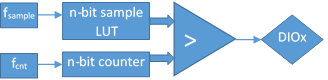 Figure 9. PWM block diagram.